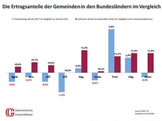 Vergleich_Bundeslaender_Jaenner_2016_und_2017