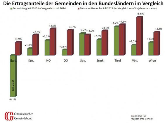Vergleich_Bundeslaender_Juli_2014_und_2015