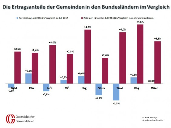 Vergleich_Bundeslaender_Juli_2015_und_2016
