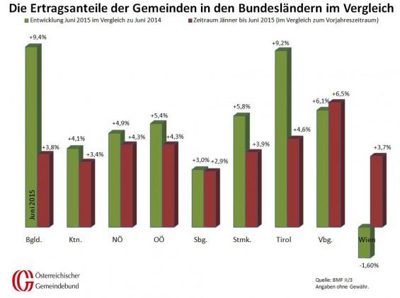Vergleich_Bundeslaender_Juni_2014_und_2015