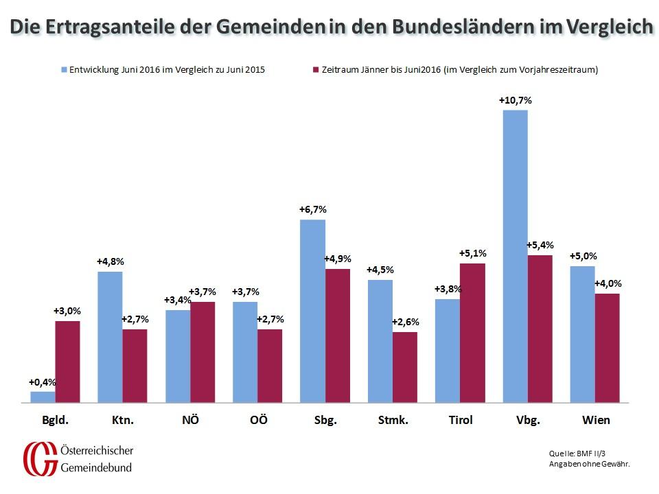 Vergleich_Bundeslaender_Juni_2015_und_2016
