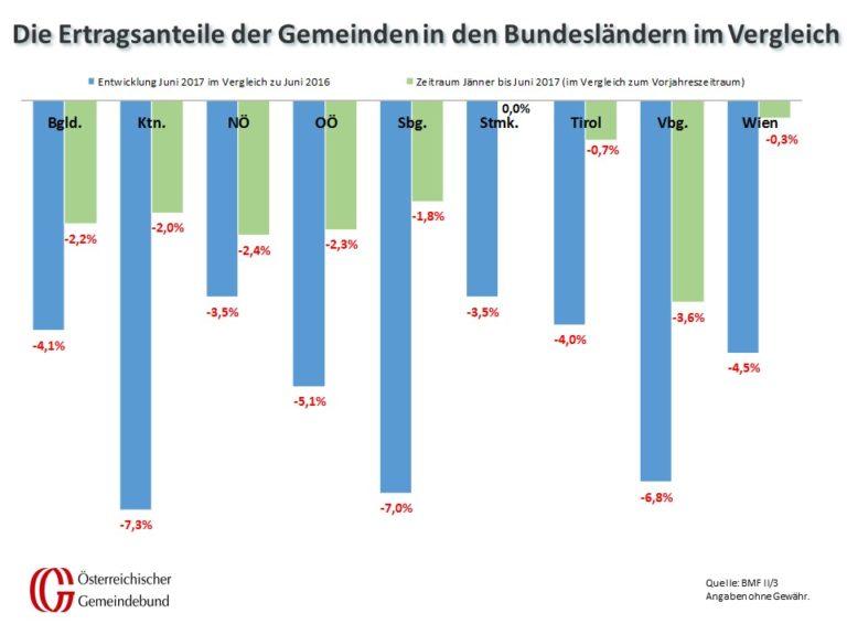 Vergleich_Bundeslaender_Juni_2016_und_2017