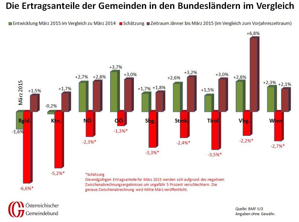 Vergleich_Bundeslaender_Maerz_2014_und_2015