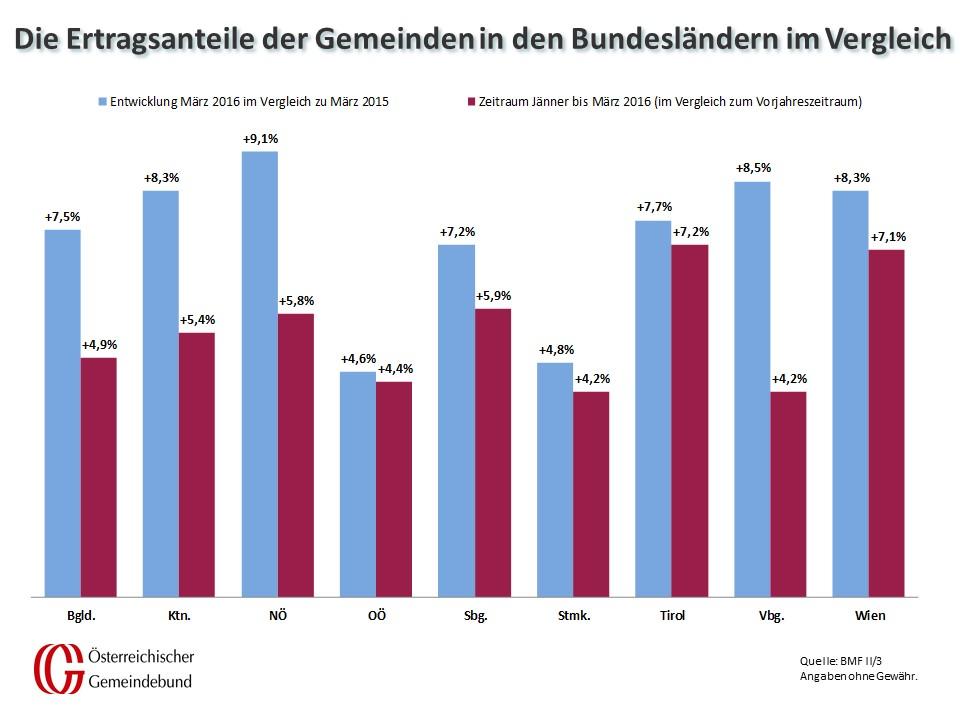 Vergleich_Bundeslaender_Maerz_2015_und_2016