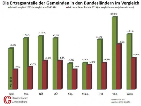 Vergleich_Bundeslaender_Mai_2014_und_2015
