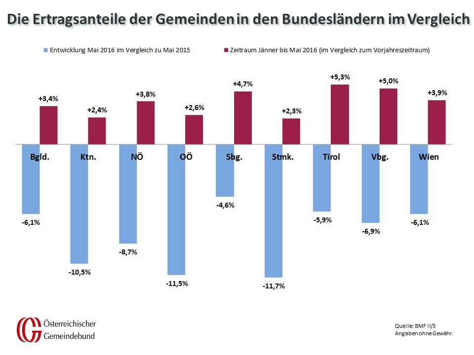 Vergleich_Bundeslaender_Mai_2015_und_2016