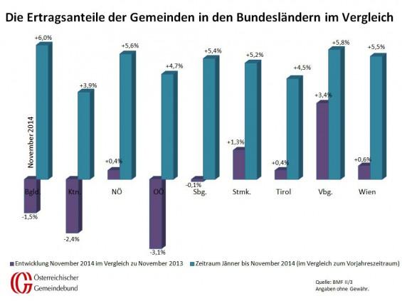 Vergleich_Bundeslaender_November_2013_und_2014