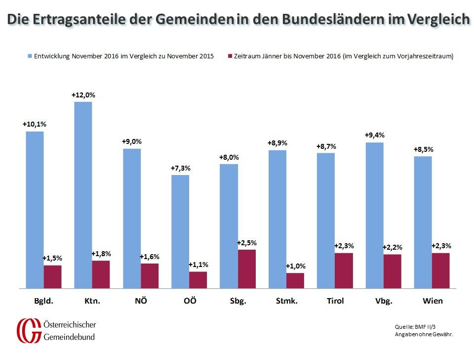 Vergleich_Bundeslaender_November_2015_und_2016