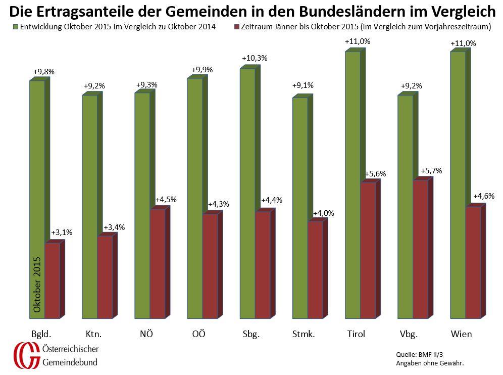 Vergleich_Bundeslaender_Oktober_2014_und_2015