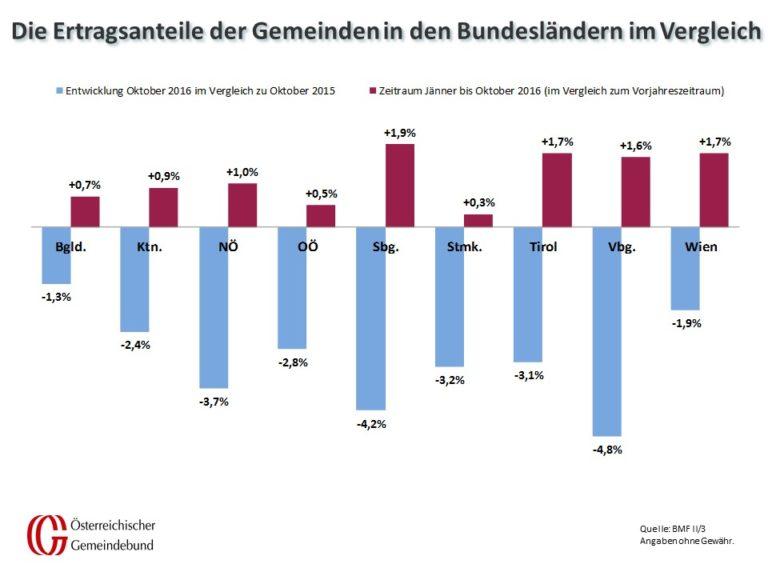 Vergleich_Bundeslaender_Oktober_2015_und_2016