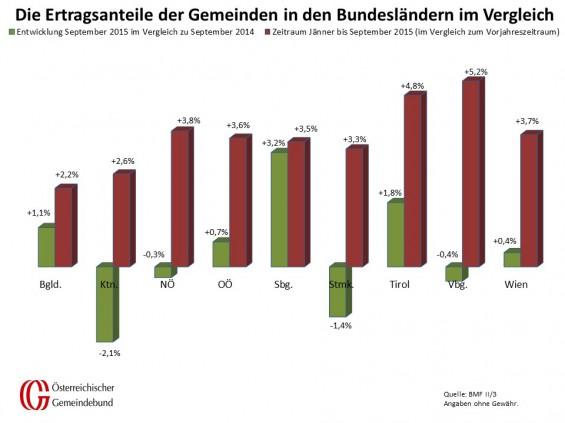 Vergleich_Bundeslaender_September_2014_und_2015