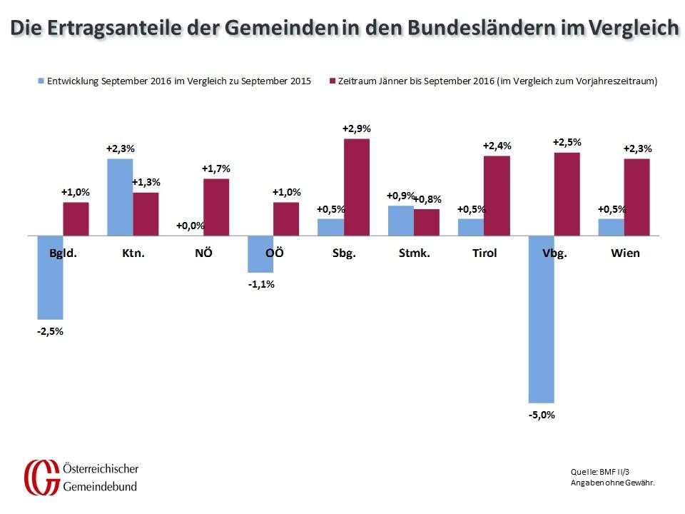 Vergleich_Bundeslaender_September_2015_und_2016