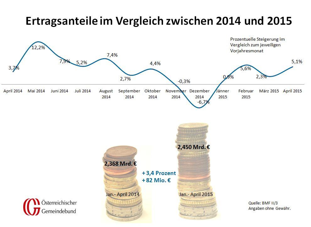 Vergleich_Oesterreich_April_2014_und_2015