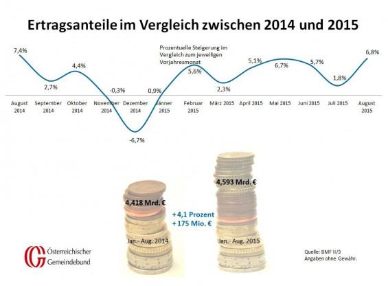 Vergleich_Oesterreich_August_2014_und_2015