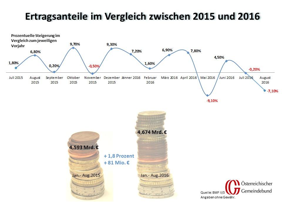 Vergleich_Oesterreich_August_2015_und_2016