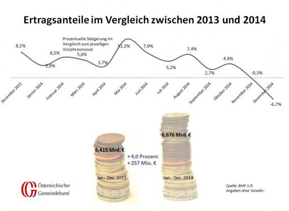 Vergleich_Oesterreich_Dezember_2013_und_2014