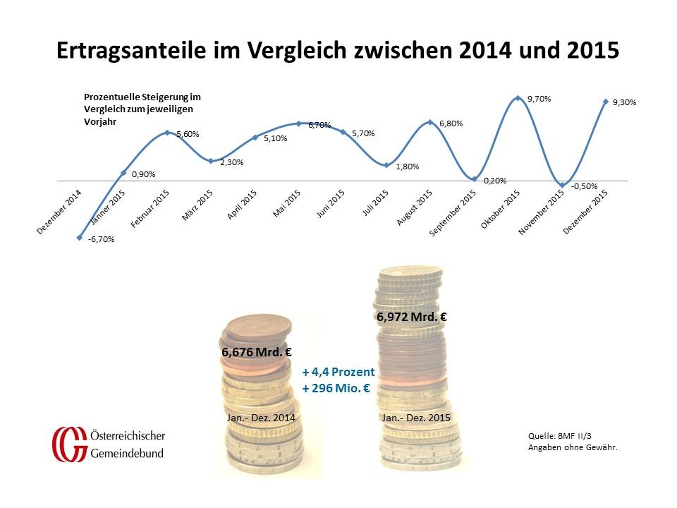 Vergleich_Oesterreich_Dezember_2014_und_2015