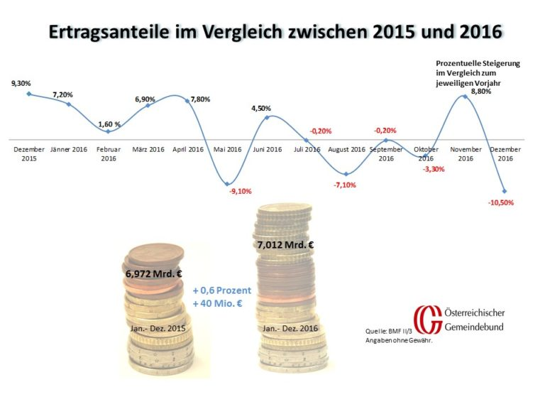 Vergleich_Oesterreich_Dezember_2015_und_2016