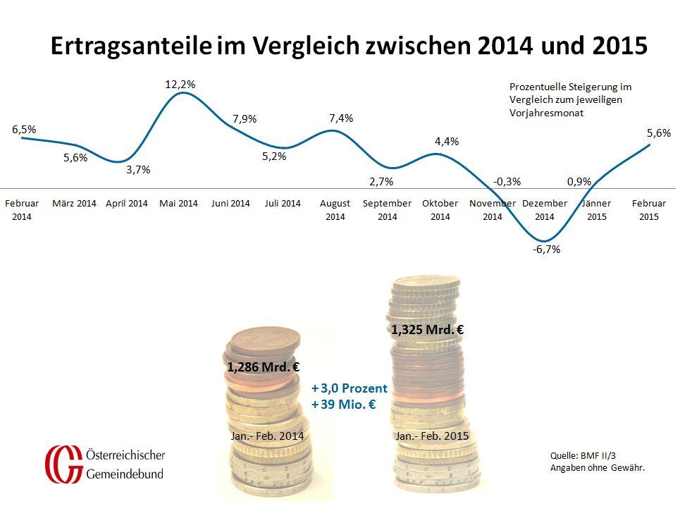 Vergleich_Oesterreich_Februar_2014_und_2015