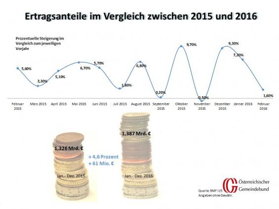 Vergleich_Oesterreich_Februar_2015_und_2016