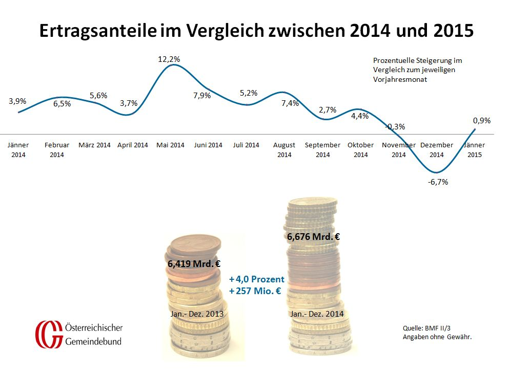 Vergleich_Oesterreich_Jaenner_2014_und_2015