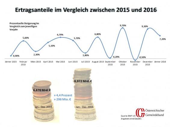 Vergleich_Oesterreich_Jaenner_2015_und_2016