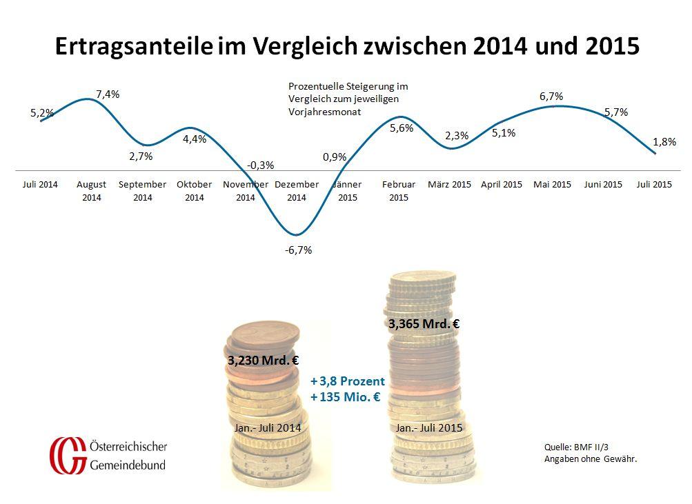 Vergleich_Oesterreich_Juli_2014_und_2015