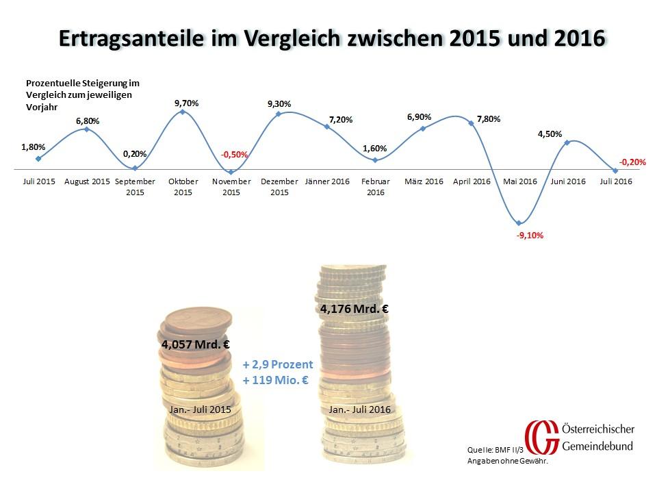 Vergleich_Oesterreich_Juli_2015_und_2016