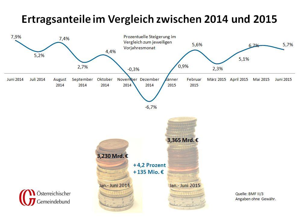 Vergleich_Oesterreich_Juni_2014_und_2015