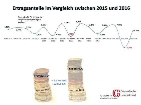 Vergleich_Oesterreich_Juni_2015_und_2016