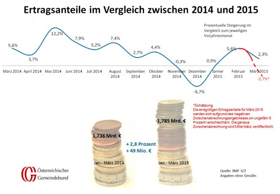 Vergleich_Oesterreich_Maerz_2014_und_2015
