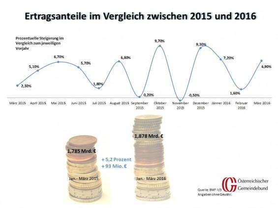 Vergleich_Oesterreich_Maerz_2015_und_2016
