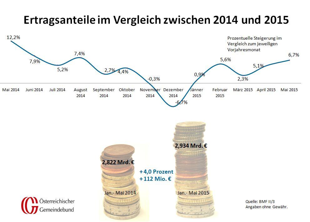 Vergleich_Oesterreich_Mai_2014_und_2015