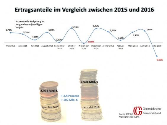 Vergleich_Oesterreich_Mai_2015_und_2016