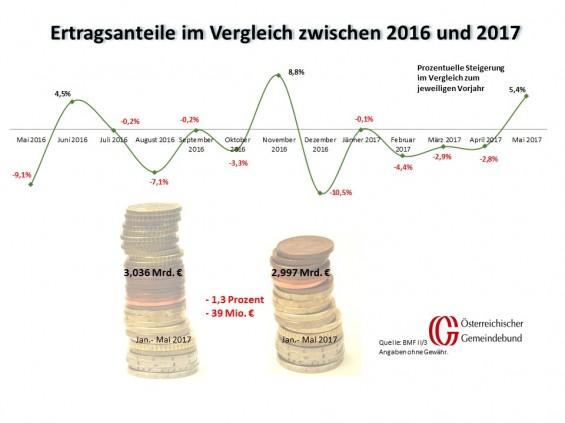 Vergleich_Oesterreich_Mai_2016_und_2017