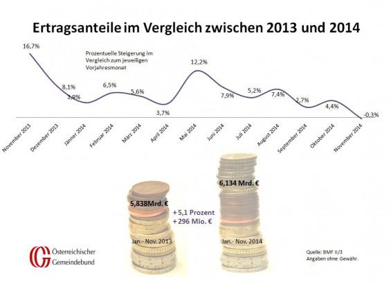 Vergleich_Oesterreich_November_2013_und_2014