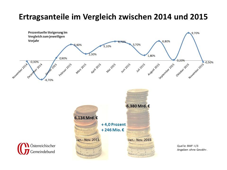 Vergleich_Oesterreich_November_2014_und_2015