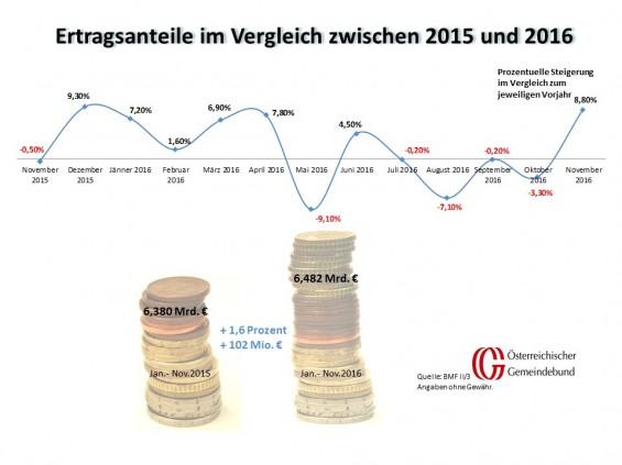 Vergleich_Oesterreich_November_2015_und_2016
