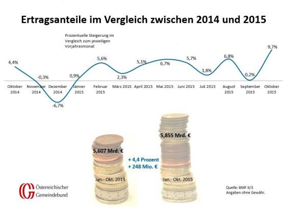 Vergleich_Oesterreich_Oktober_2014_und_2015