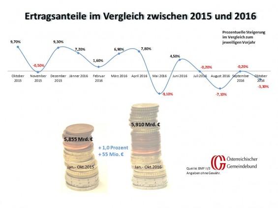 Vergleich_Oesterreich_Oktober_2015_und_2016