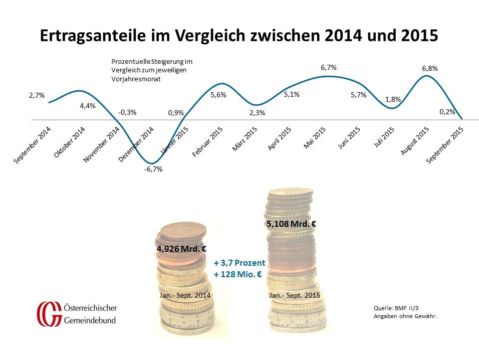 Vergleich_Oesterreich_September_2014_und_2015