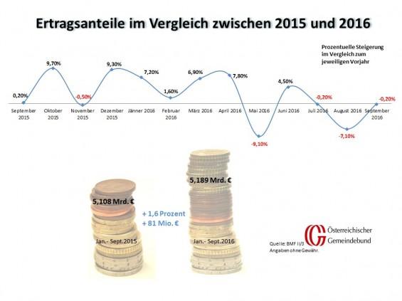 Vergleich_Oesterreich_September_2015_und_2016