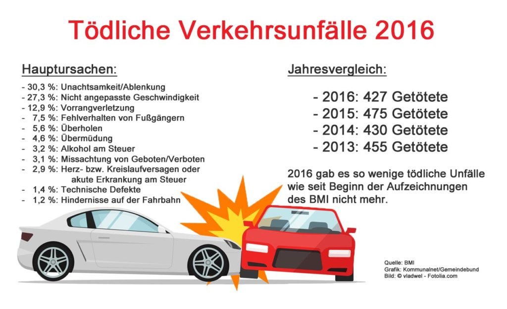 Verkehrsstatistik_2016_Zahl-der-Getoeteten_Ursachen_