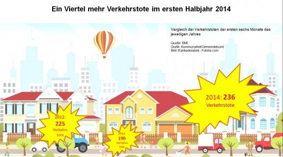 Verkehrstote_im_ersten_Halbjahr_Vergleich_2012-2014