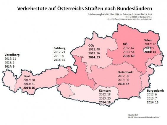 Verkehrstote_im_ersten_Halbjahr_Vergleich_2012-2014_2