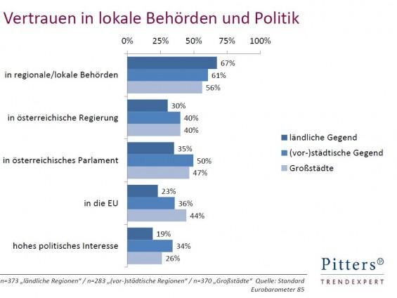 Vertrauen_in_lokale_Behoerden_und_Politik