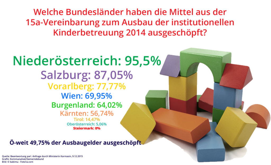 Verwendung_Foerderung_Ausbau-Kinderbetreuung