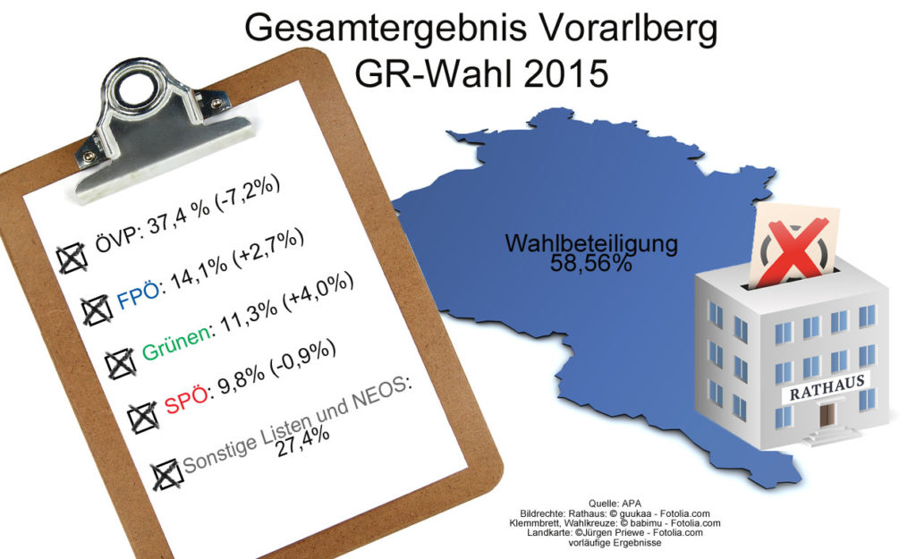 Vorarlberg_Ergebnis_GR-Wahl