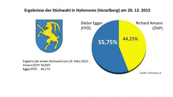 WW_Hohenems_