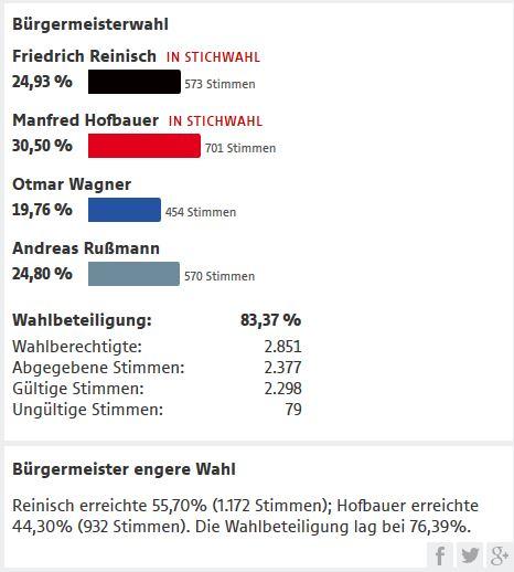 Wahlausgang_Molln